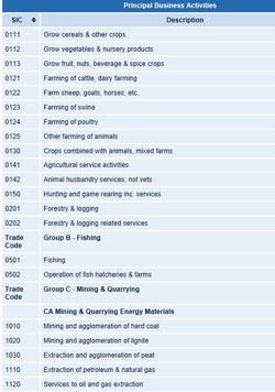 SIC Codes 2003