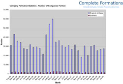Company Formation Graph